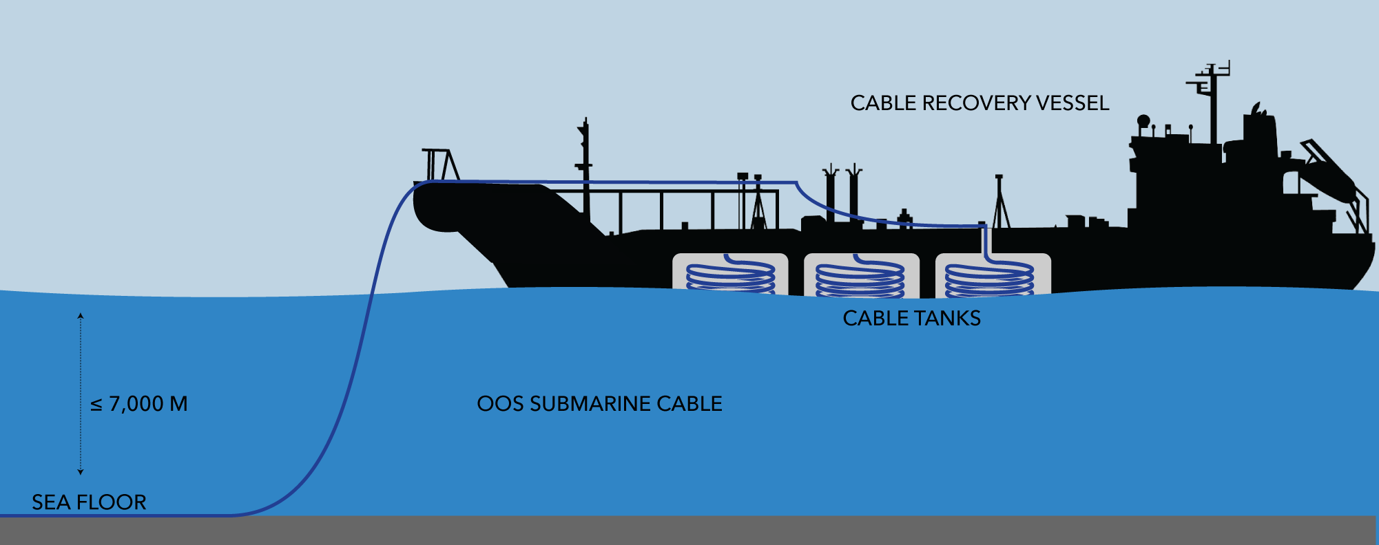 SES Cable Recovery Process